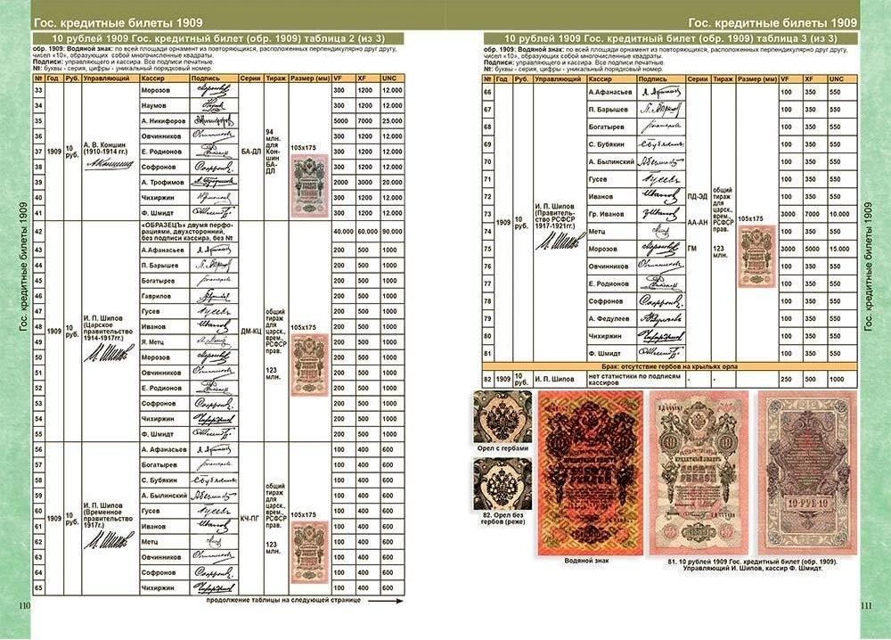Каталог банкнот России 1769-2021 годов с ценами (выпуск №2) - 2